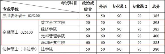 2017考研34所自主划线高校MF复试分数线汇总