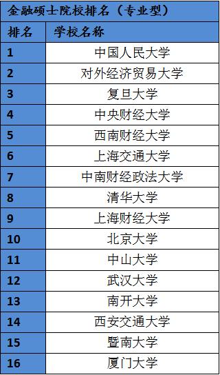 金融学考研排名_考研金融学