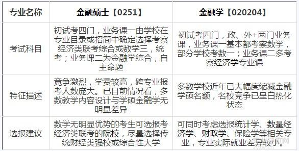 2017考研选专业:金融硕士PK金融学