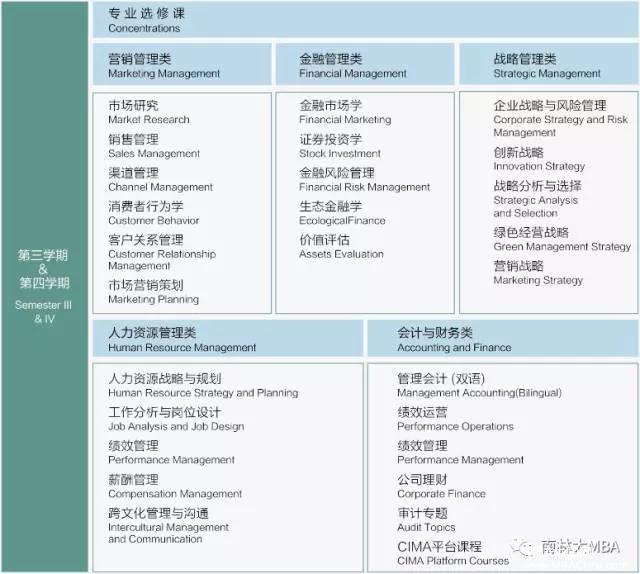 南京林业大学2018MBA招生简章