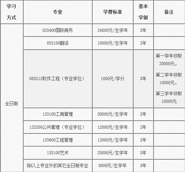 2018年北京邮电大学硕士研究生招生简章