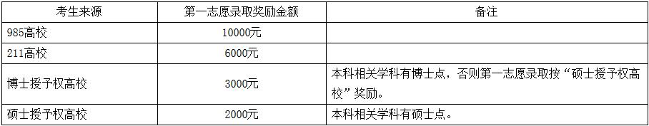 中南民族大学2018年硕士研究生招生简章