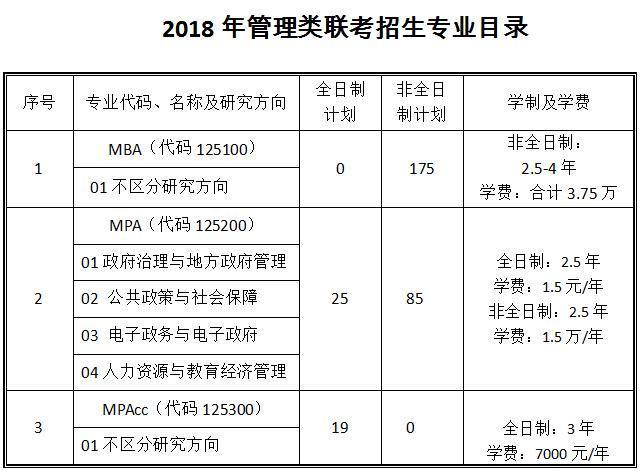 山大学MBA MPA MPAcc招生简章