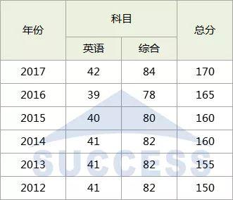 2018年管理类专硕国家线预测
