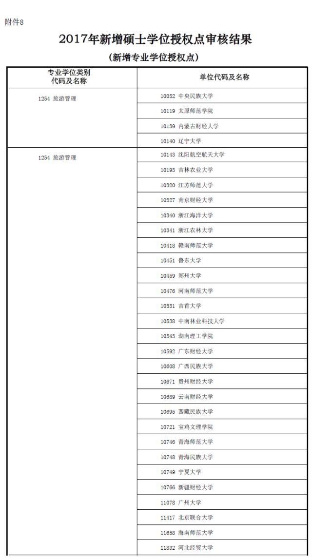 MBA资讯:教育部新增专业硕士学位授权点一览表