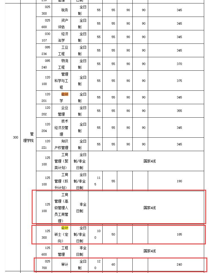 华中科技大学2018年硕士生招生考试复试分数线公布
