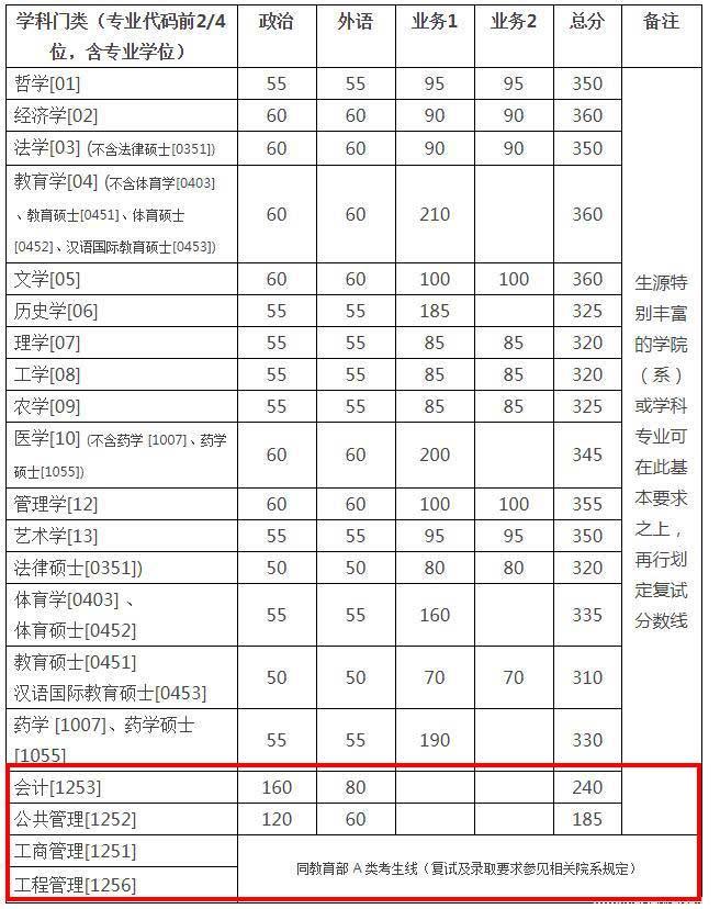 浙江大学MBA分数线