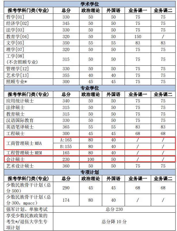 北京理工大学分数线
