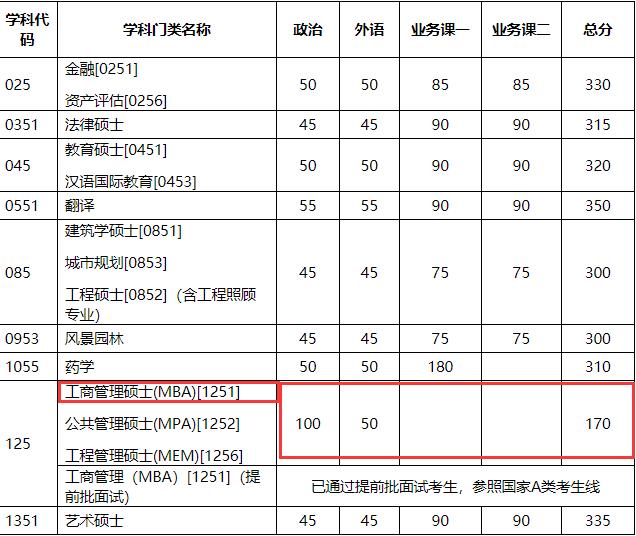 天津大学2018年MBA复试分数线已公布