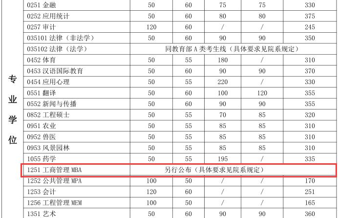 上海交通大学2018年MBA复试分数线已公布