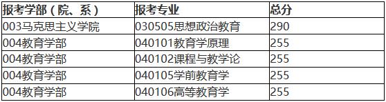 北京师范大学2018年硕士研究生复试基本分数线公布!