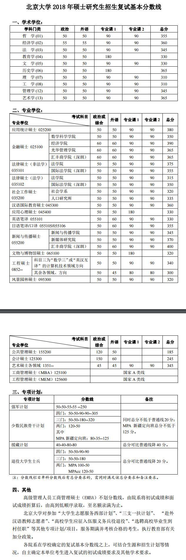 北京大学2018年硕士研究生复试基本分数线已公布!