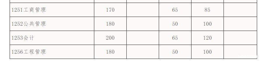 华南理工大学2018年MBA复试分数线已公布