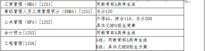 清华大学2018年MBA复试分数线已公布