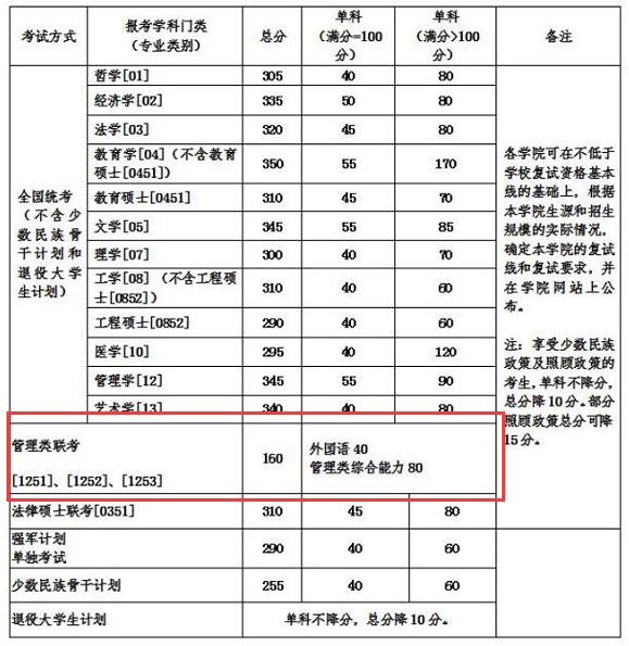 北京航空航天大学复试分数线
