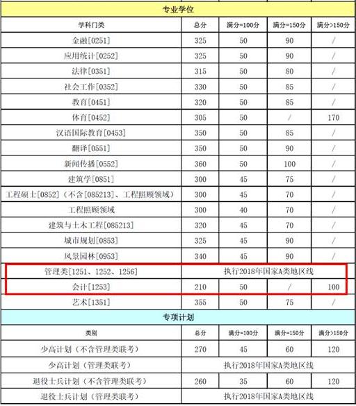重庆大学复试分数线