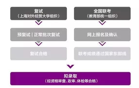 上海对外经贸大学2019年入学MBA项目报考指南!