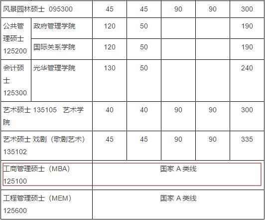 2020MBA分数线预测:34所自主划线院校分数线之北京大学