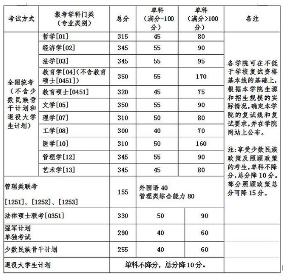 2020MBA分数线预测:34所自主划线院校分数线之北京航空航天大学