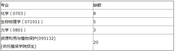 """2021年MBA报考指南:17所考研界的985大学""""常年招不满"""",擦线就能过!"""