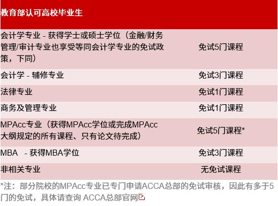 2021MPAcc备考:先别急着考证,考上MPAcc竟然能免考这么多证书!