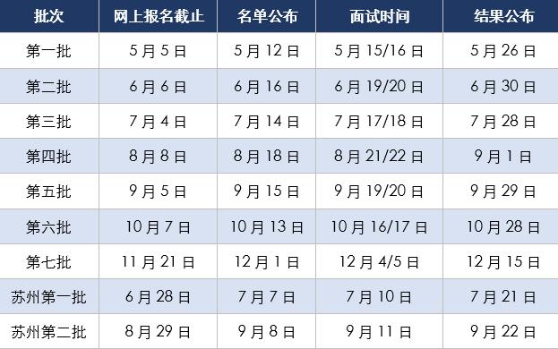 上海财经大学2022年入学MBA提前面试时间安排